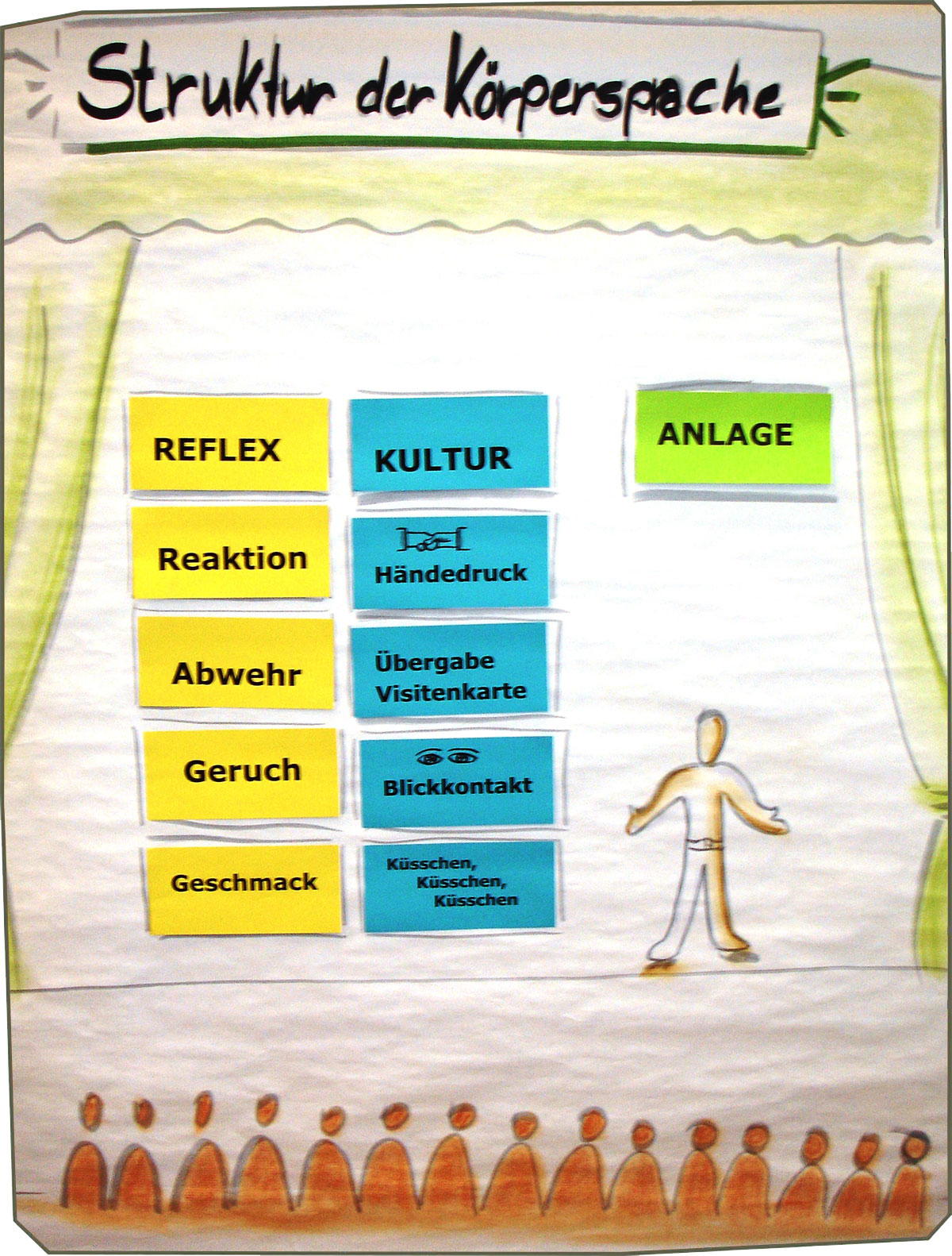 Struktur der Körpersprache